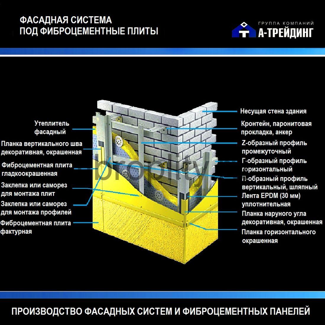 Отделка зданий фасадными панелями